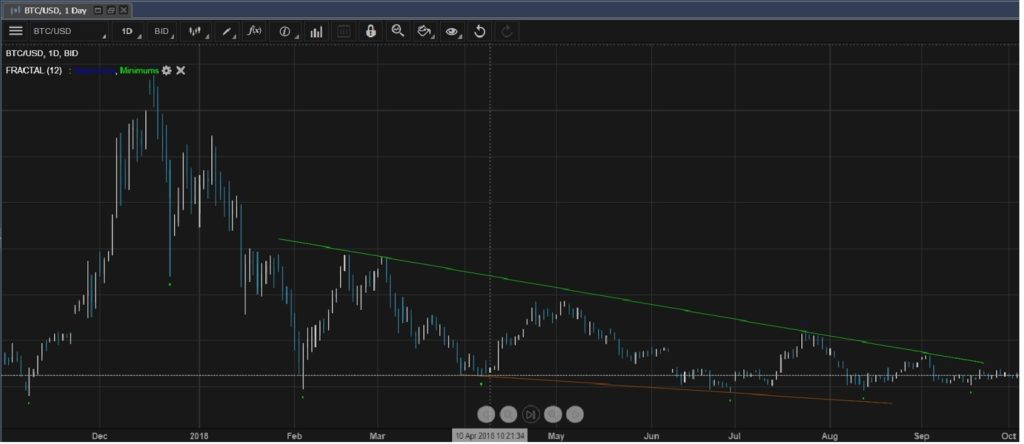 Bitcoin in a correction mode. Falling wedge, indicating a correvtioncould take place.